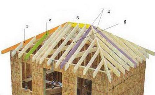Устройство вальмовой крыши: 1 - угловое стропило; 2 - короткие стропила; 3 - коньковый брус; 4 - центральные промежуточные стропила; 5 - промежуточные стропила