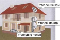 Плитами из пенополистирола может быть утеплен весь дом, так как данный материал имеет ряд преимуществ перед другими