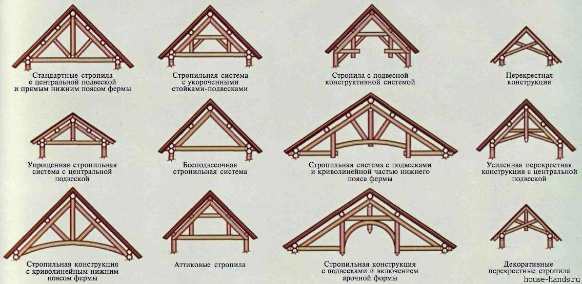 Vrste sistemov rafter