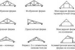 Виды стропильных систем для разных форм крыш.
