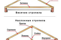 Виды стропильных систем