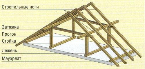 Простая конструкция крыши.