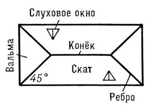 Пример шатровой крыши.
