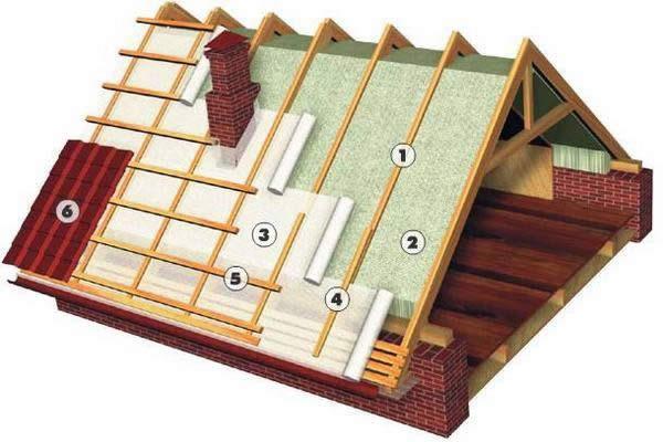 Схема устройства крыши: 1 - стропило; 2 - утеплитель; 3 - подкровельная ветро- и влагоизоляция; 4 - контррейка; 5 - обрешетка; 6 - кровельное покрытие