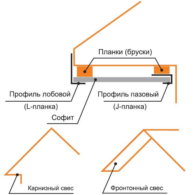 Софит для крыши