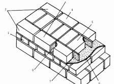 Конструктивные элементы кирпичной кладки