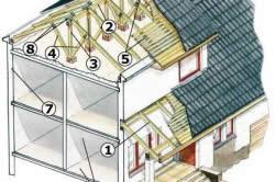 Конструкция чердачной крыши: 1 - стропильные ноги; 2 - конковый брус; 3 - стойки; 4 - подкосы; 5 - обрешетка; 6 - кровельный материал; 7 - мауэрлат; 8 - металлические соединительные элементы; 9 - внутреняя несущая стена