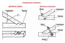 Схема крепления стропил: болтом и хомутом, двойным зубом.