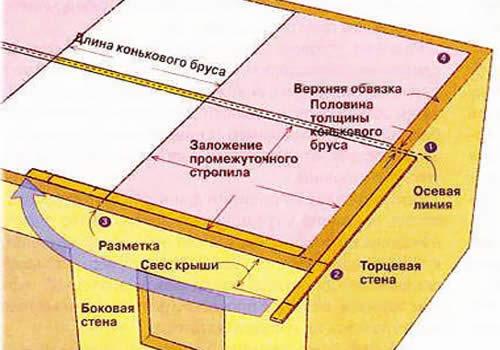 Монтаж шатровой крыши.