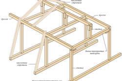Схема мансарды из наслонных стропил