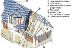 Схема устройства мансардной крыши