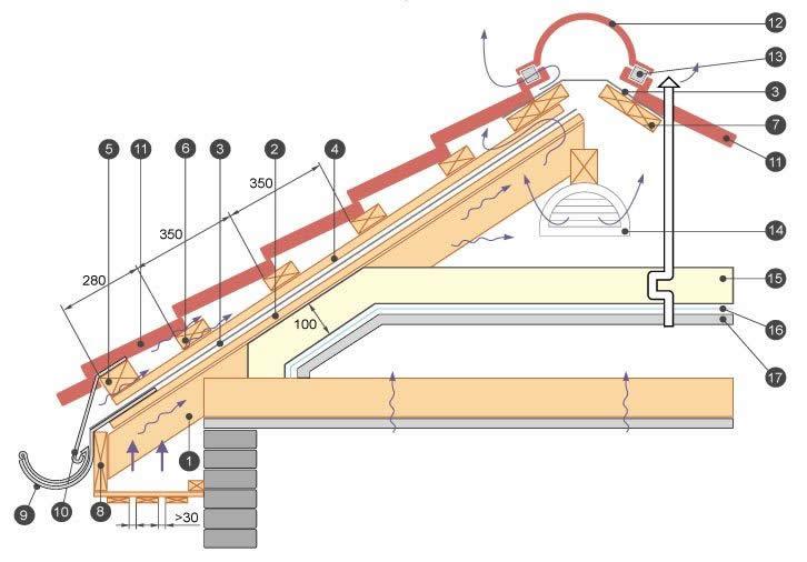 Схема устройства кровли из металлочерепицы