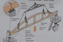Схема монтажа железобетонных ферм