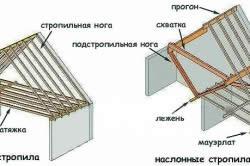 Схема наслооных стропил