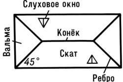 Плоскостной план вальмовой крыши