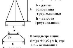 Полезные формулы для расчета площади правильных элементов крыши