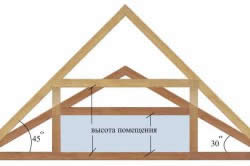 Расчет площади фронтона методом треугольника: определить ее можно, зная углы наклона фронтона и геометрические формулы вычисления площади треугольников