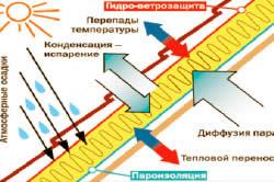 Схема одновременного функционирования пленок паро- и гидроизоляции