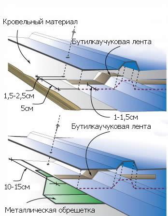 Гидроизоляция стыков профнастила пол наливной полилайн