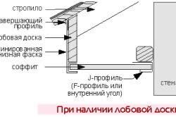 Схема монтажа карнизного свеса при наличии лобовой доски