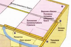 Схема разметки крыши вальмового типа