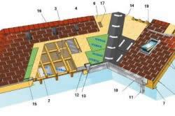 Схема устройства кровли с гибкой черепицей: 1 - стропильная балка; 2 - пароизоляционная мембрана; 3 - утеплитель; 4 - гидроизоляционная мембрана; 5 - контрбрус; 6 - основание под черепицу; 7 - подшивка; 8 - лобовая доска; 9 - капельник; 10 - водосточный желоб; 11 - водосточная труба; 12 - сетка алюминиевая от насекомых; 13 - гидроизоляция; 14 - подкладочный ковер; 15 - битумная мастика; 16 - аэратор; 17 - отверстие; 18 - вентиляционный конек; 19 - мансардное окно; 20 - фронтонный фартук; 21 - фартук примыкания; 22 - колпак трубы; 23 - гибкая черепица