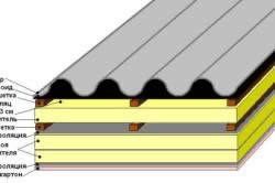 Схема устройства шиферной крыши