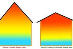 Сравнение количества тепла, требуемого для отопления домов с пологой и крутой крышами