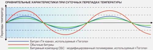 Сравнение подверженности различных битумов суточным перепадам температур