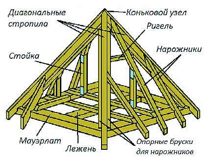 Крыша шатер своими руками