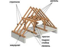 Конструкция стропильной системы двускатной крыши