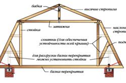 Схема стропильной системы мансарды