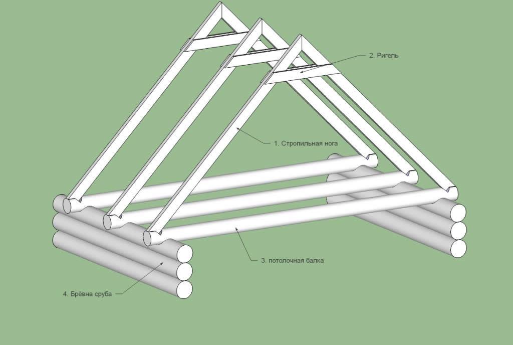 Схема двускатной стропильной системы