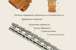 Схема крепления деревянной черепицы на крышу