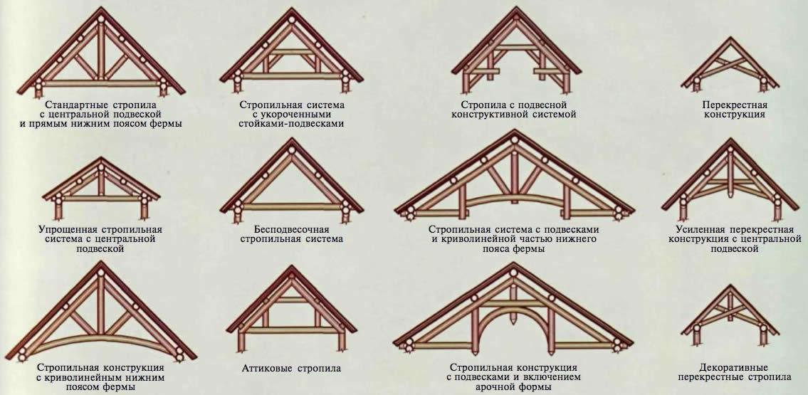 Схемы конструкции крыш
