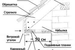 Внутреннее устройство карниза крыши