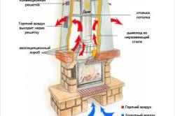Внутреннее устройство дымовых каналов