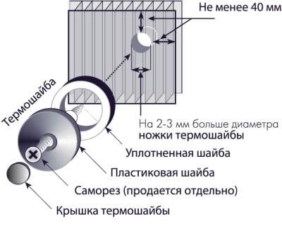 Крепление листов сотового поликарбоната саморезами.