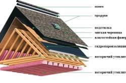 Схема крыши с мягкой черепицей