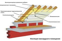 Схема изоляции крыши