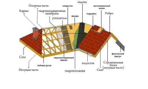 Устройство крыши под черепицу