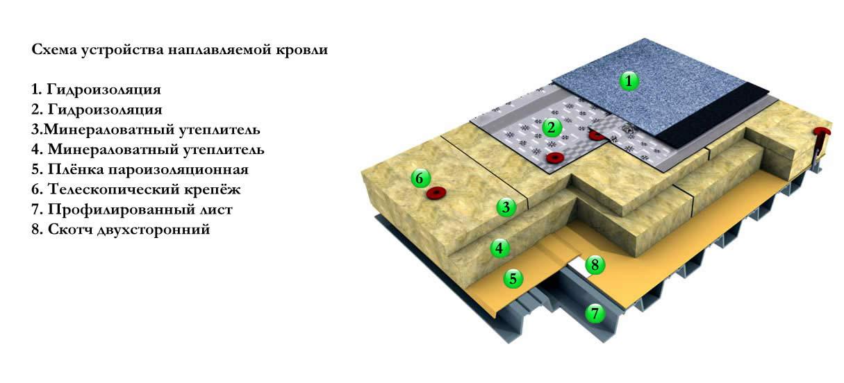 Схема устройства наплавляемой