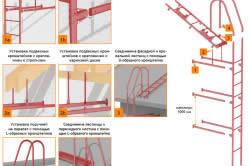 Схема монтажа кровельной лестницы