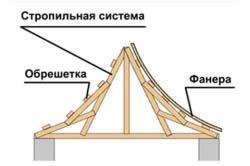 Устройство китайской крыши