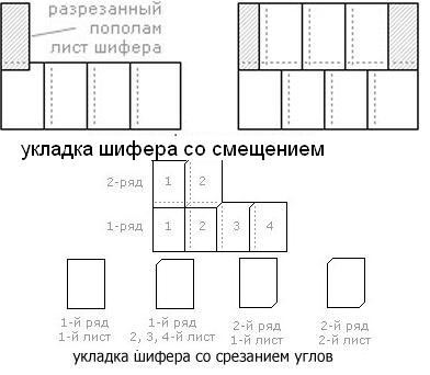 Схема укладки шифера со