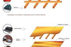 Схема обрешетки под крышу