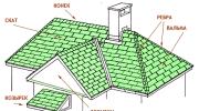 Крыши ремонт парапета