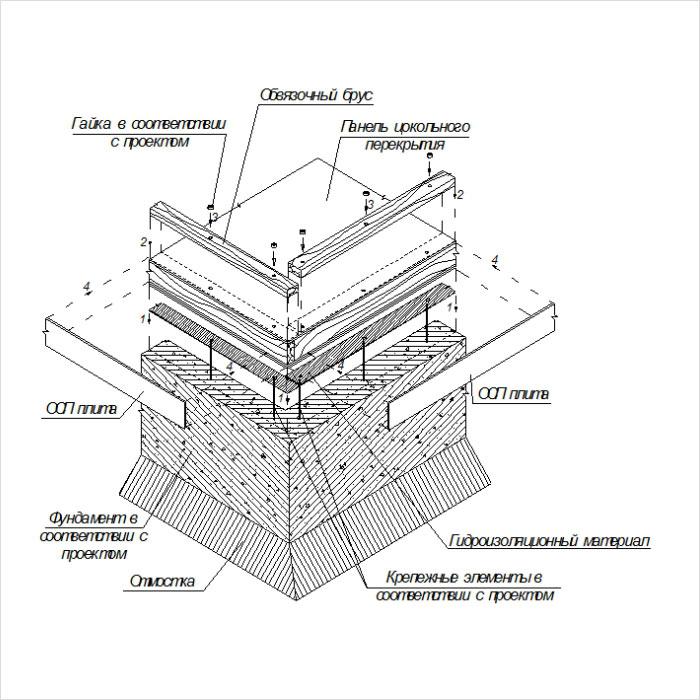 Схема фундамента каркасного