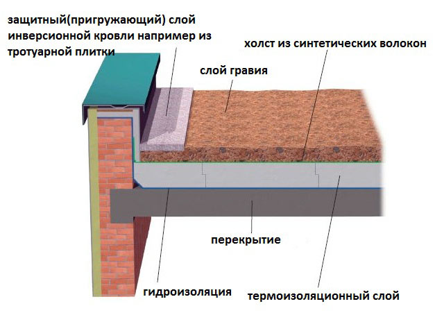 Схема инверсионной плоской