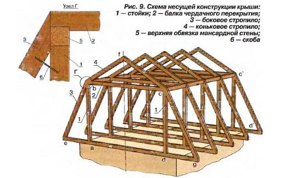 Схема постройки мансарды.